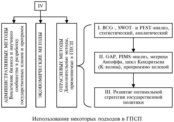 Использование методов стратегического анализа при формировании  Полагаем