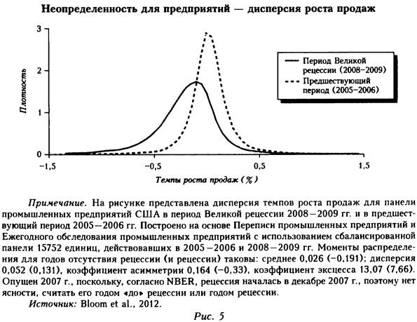 Неопределенность для предприятий - дисперсия роста продаж