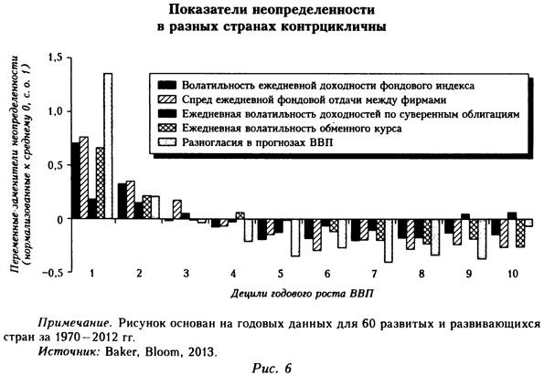 Показатели неопределенности в разных странах контрцикличны