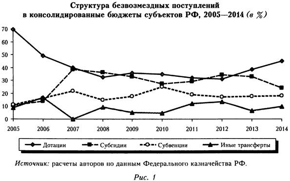 Структура безвозмездных поступлений в консолидированные бюджеты субъектов РФ