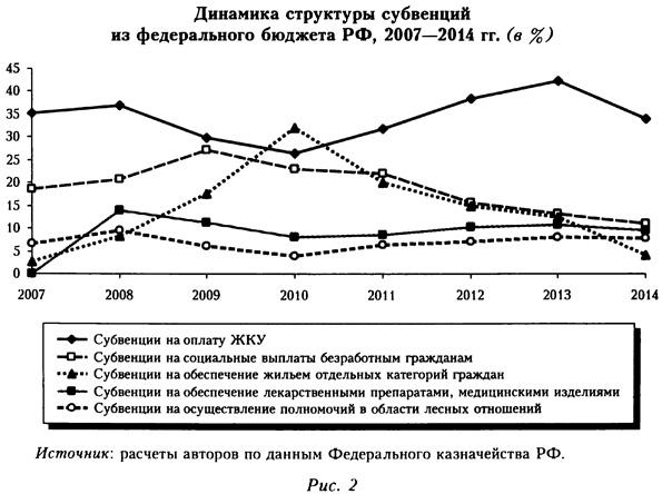 Динамика структуры субвенций из федерального бюджета РФ