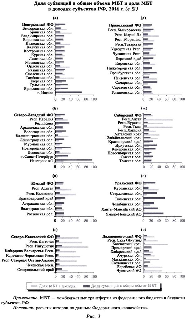 Доля субвенций в общем объеме МБТ и доля МБТ в доходах субъектов РФ