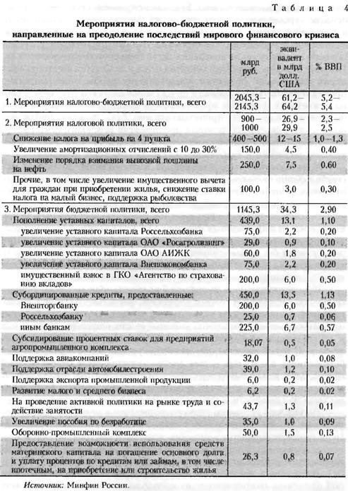 Таблица мероприятий налогово-бюджетной политики, направленные на преодоление последствий мирового финансового кризиса