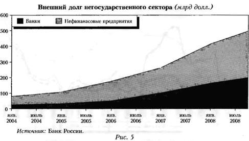 График внешнего долга негосударственного сектора (млрд долл.)