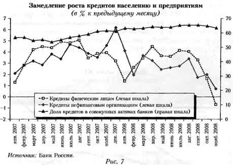 График замедления роста кредитов населению и предприятиям (в % к предыдущему месяцу)