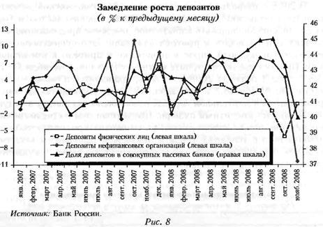 График замедления роста депозитов (в % к предыдущему месяцу)