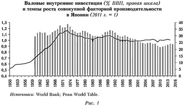 Валовые внутренние инвестиции и темпы роста
