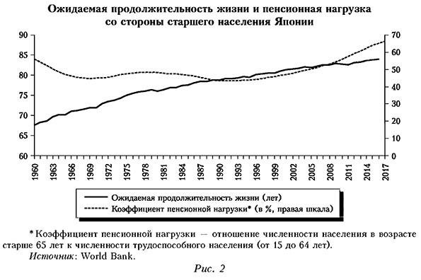 Ожидаемая продолжительность жизни и пенсионная нагрузка