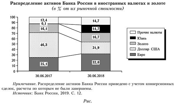 Распределение активов Банка России в иностранных валютах и золоте