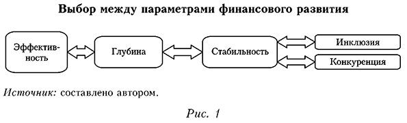 Выбор между параметрами финансового развития