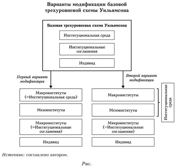 Варианты модификации базовой трехуровневой схемы Уильямсона