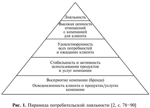 Пирамида потребительской лояльности