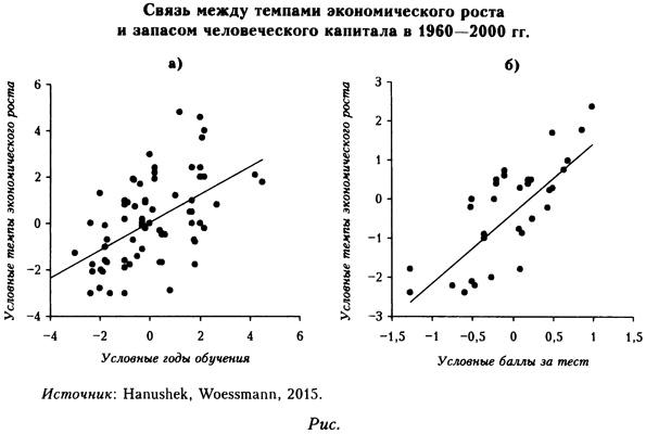 Связь между темпами экономического роста и запасом человеческого капитала в 1960-2000 годах.