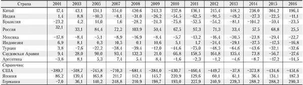 Иаблица сальдо текущего платежного баланса ведущих стран с формирующимся рынком