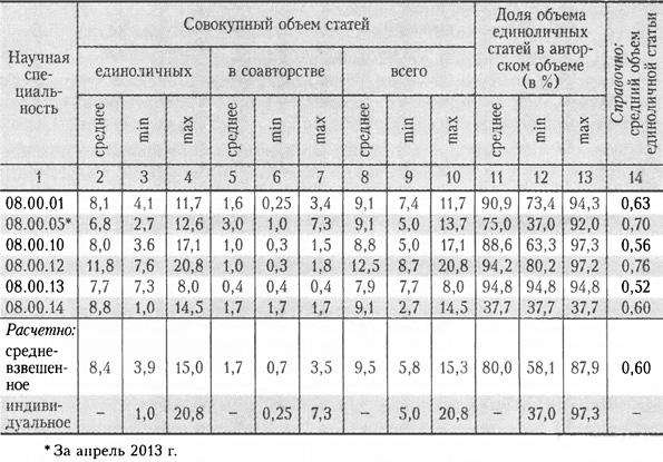 Требования к докторским диссертациям и новации Положения о  Как видно на рисунке 5 24% авторефератов содержат ВАК публикации совокупный авторский объем которых не превышает 7 5 п л причем они неравномерно
