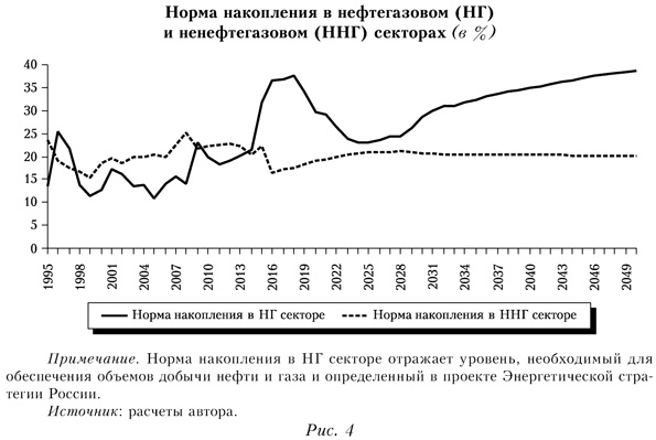 Норма накопления в нефтегазовом и ненефтегазовом секторах