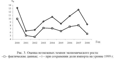 График, диаграмма возможных темпов экономического роста.