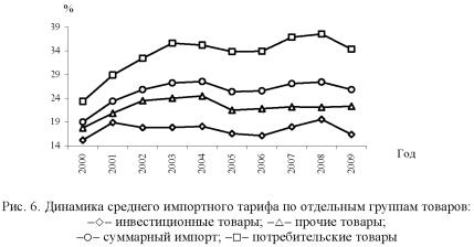 График, диаграмма среднего импортного тарифа по отдельным группам товаров.