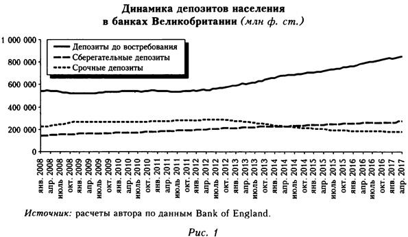 Диаграмма депозитов населения в банках Великобритании
