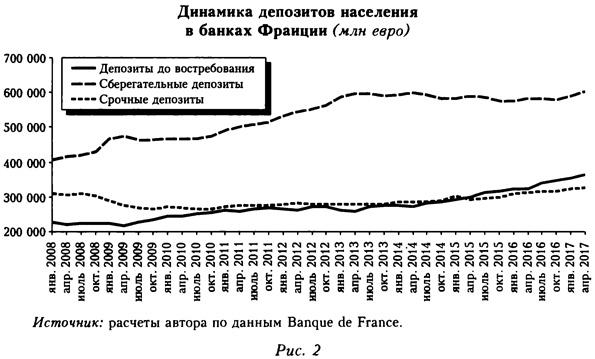Диаграмма депозитов населения в банках Франции