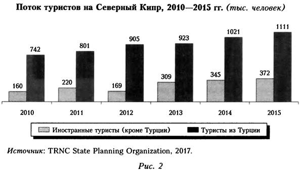 Поток туристов на Северный Кипр в 2010-2015 годах