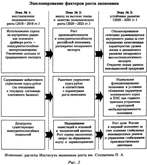 Схема эшелонирования факторов роста экономики