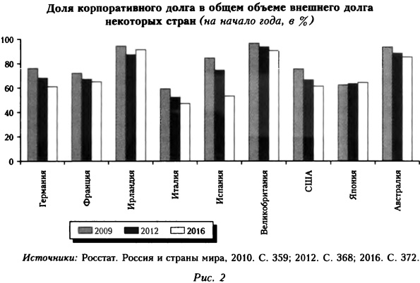 Диаграмма доли корпоративного долга в общем объеме внешнего долга некоторых стран