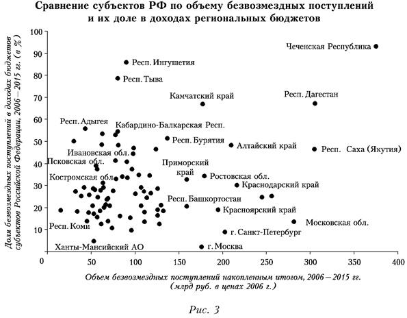 Сравнение субъектов РФ по объему безвозмездных поступлений и их доле в доходах региональных бюджетов