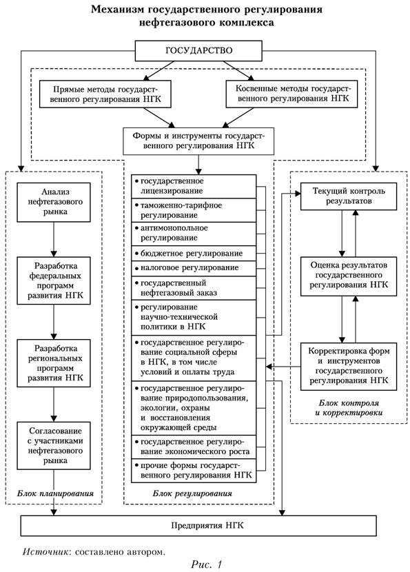 Механизм государственного регулирования нефтегазового комплекса
