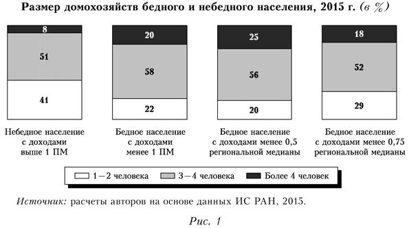 Размер домохозяйств бедного и небедного населения