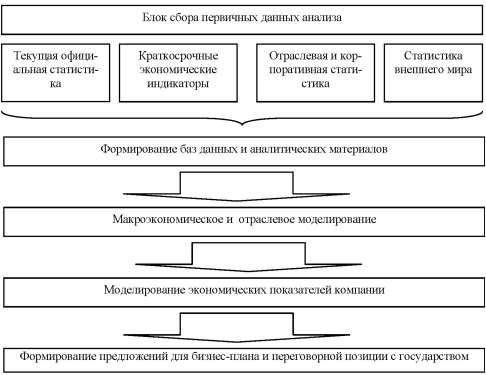 Принципиальная схема организации сбора и анализа информации в рамках корпорации (аналитического центра).