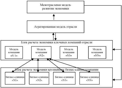 Общая схема модельного
