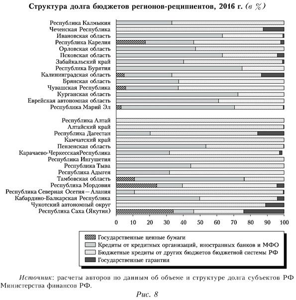 Структура долга бюджетов регионов-реципиентов