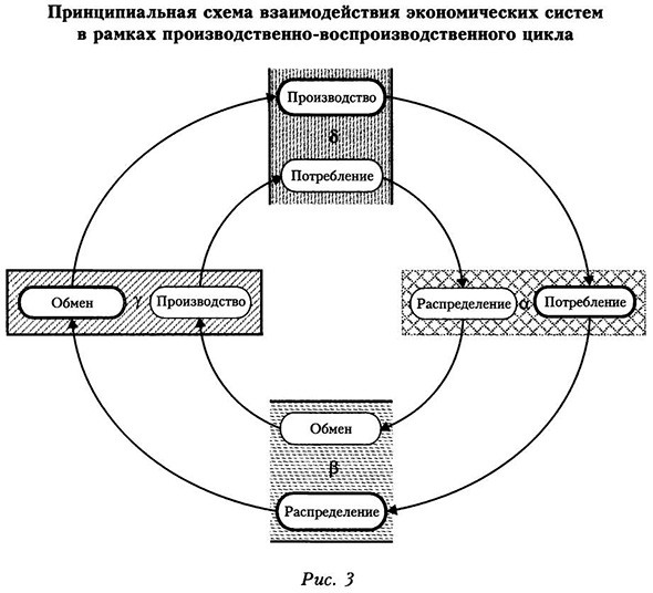 2) процессы, реализующие
