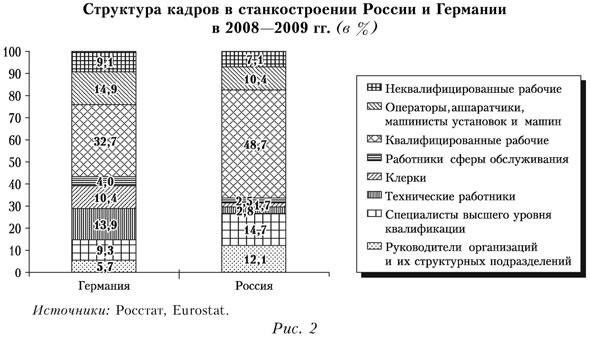 Структура кадров в станкостроении России и Германии