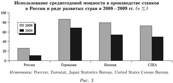 Использование среднегодовой мощности в производстве станков в России и ряде развитых стран