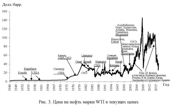 Цены на нефть марки WTI в текущих ценах