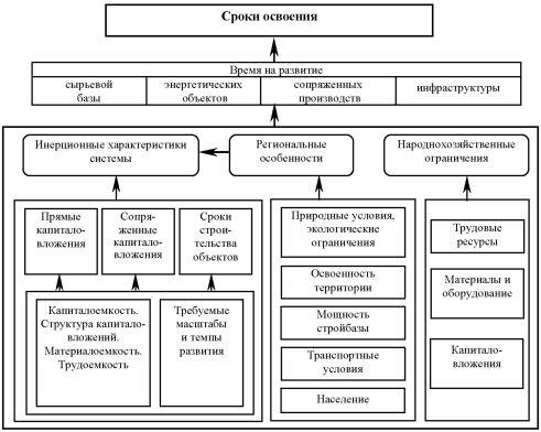Схема факторов, влияющих на