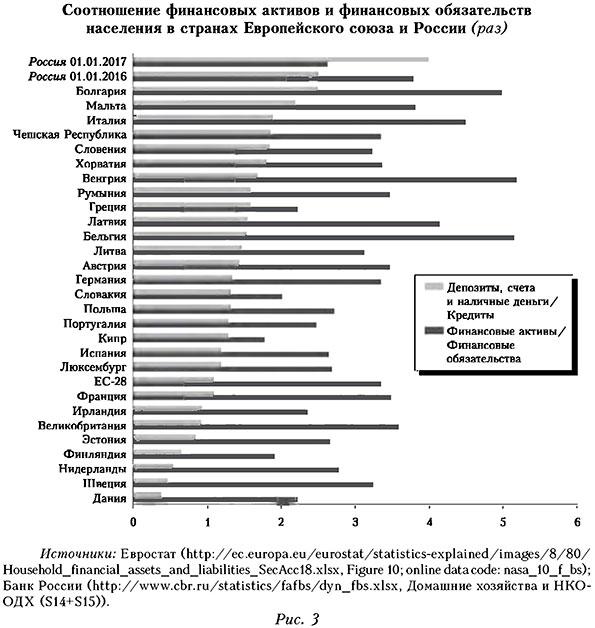 Соотношение финансовых активов и финансовых обязательств населения в странах Европейского союза и России