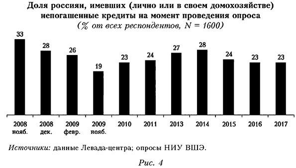 Доля россиян, имевших непогашенные кредиты на момент проведения опроса