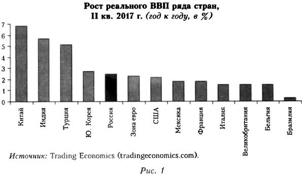 График роста реального ВВП ряда стран