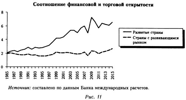 График соотношения финансовой и торговой открытости