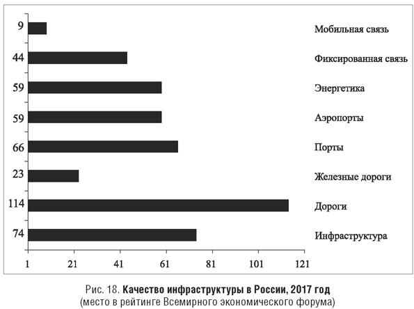Качество инфраструктуры в России за 2017 год