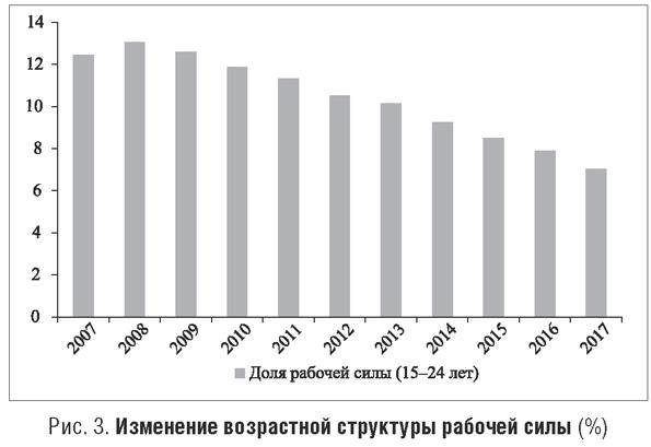 Изменение возрастной структуры рабочей силы