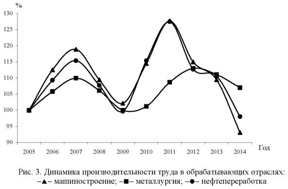 Динамика производительности труда в обрабатывающих отраслях