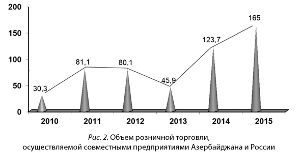 Объем розничной торговли, осуществляемой совместными предприятиями Азербайджана и России