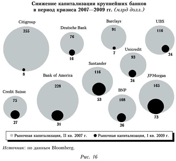 Снижение капитализации крупнейших банков