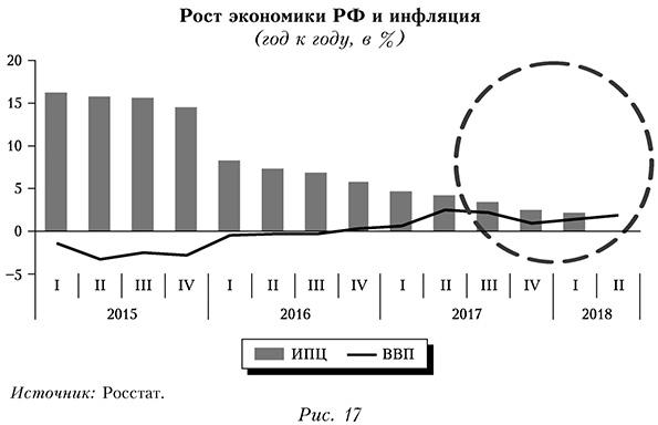 Рост экономики России и инфляция