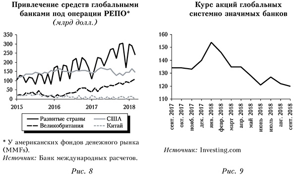Привлечение средств глобальными банками под операции РЕПО и курс акций глобальных системно значимых банков