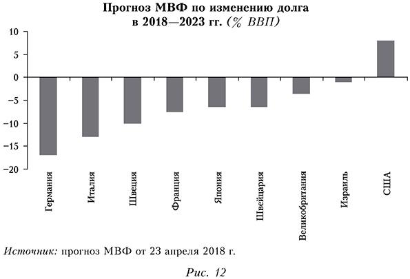 Прогноз МВФ по изменению долга